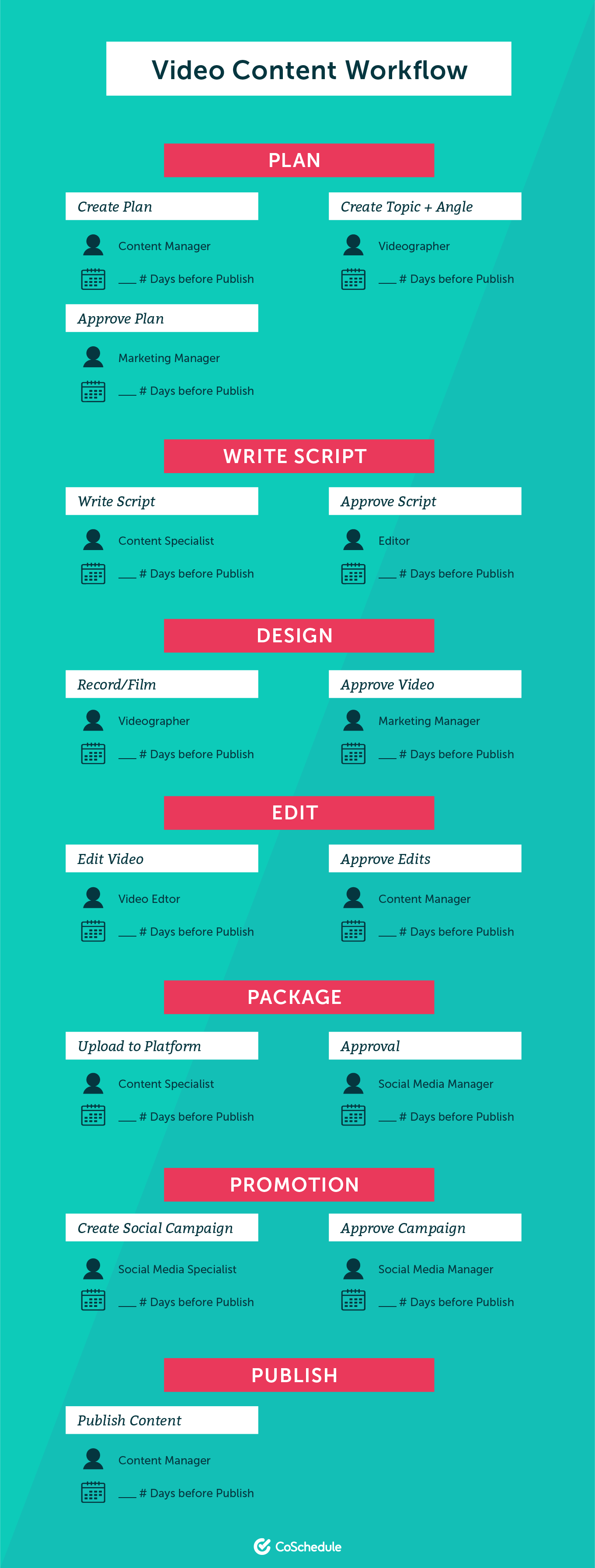 Layout of the video content workflow