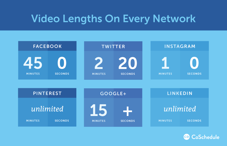 Length limits for videos on different social networks