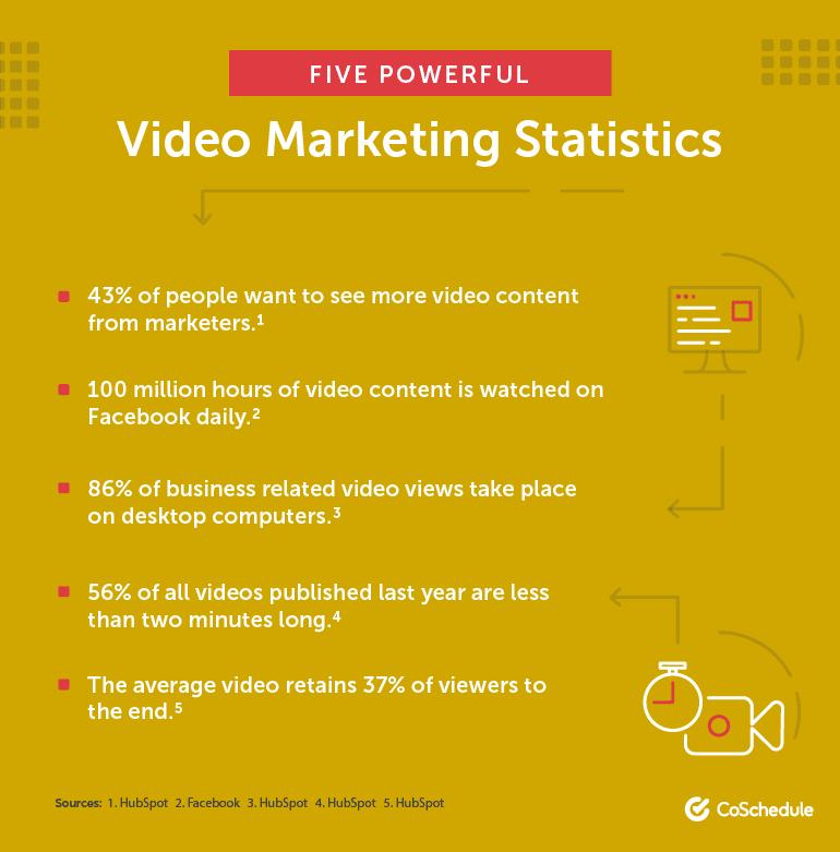 Five Powerful Video Marketing Statistics