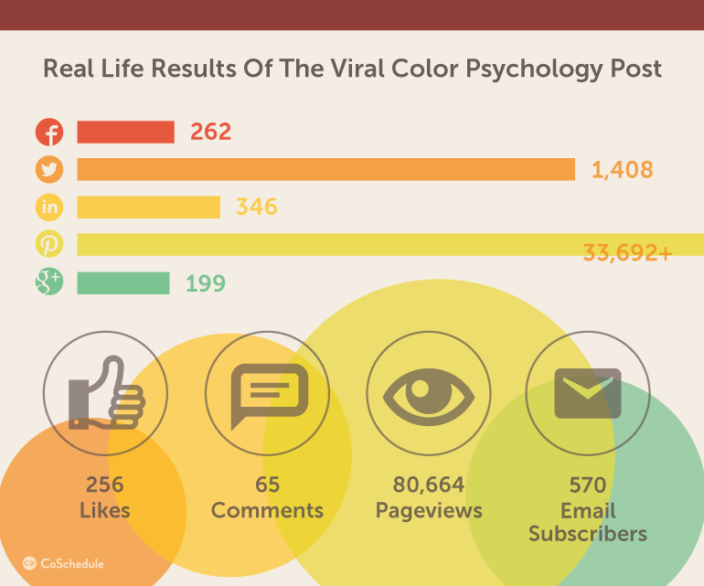 Real life viral content results