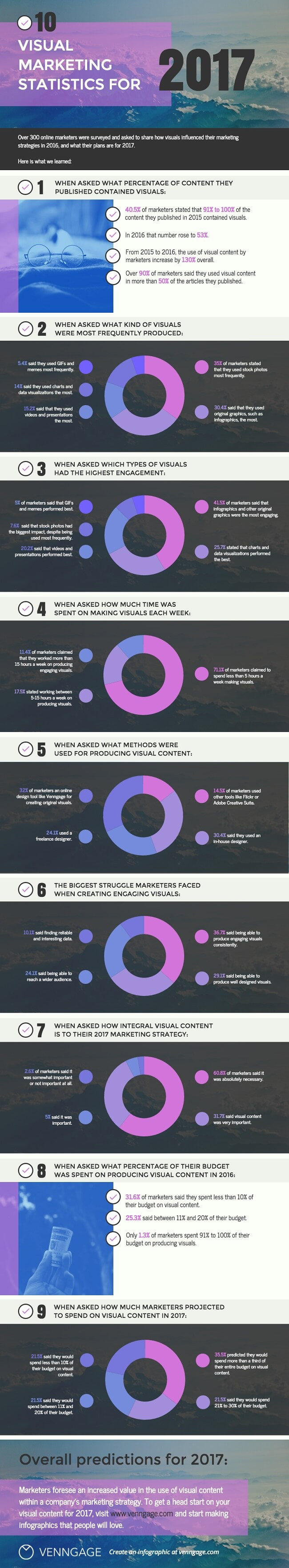 Visual marketing stats infographic from Unmetric