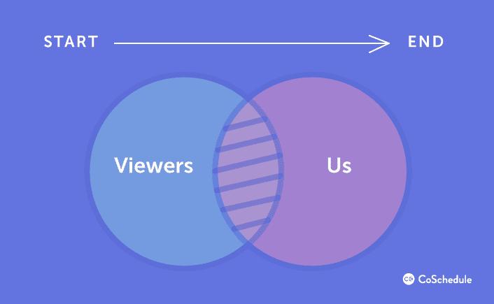 Graph illustrating webinar process