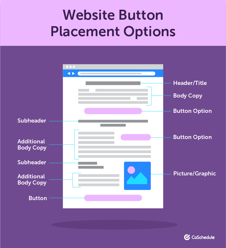 Website Button Placement Options
