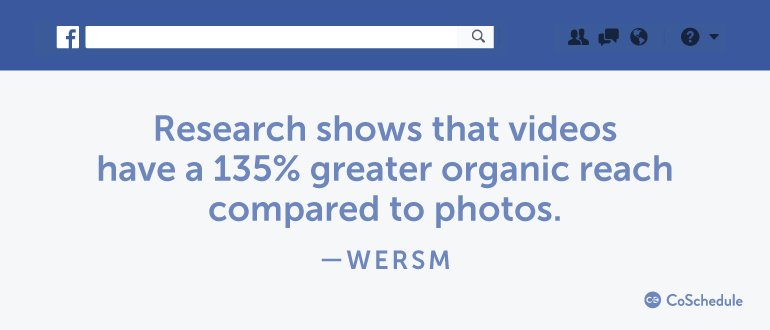 Research shows that videos have a 135% greater organic reach compared to photos.