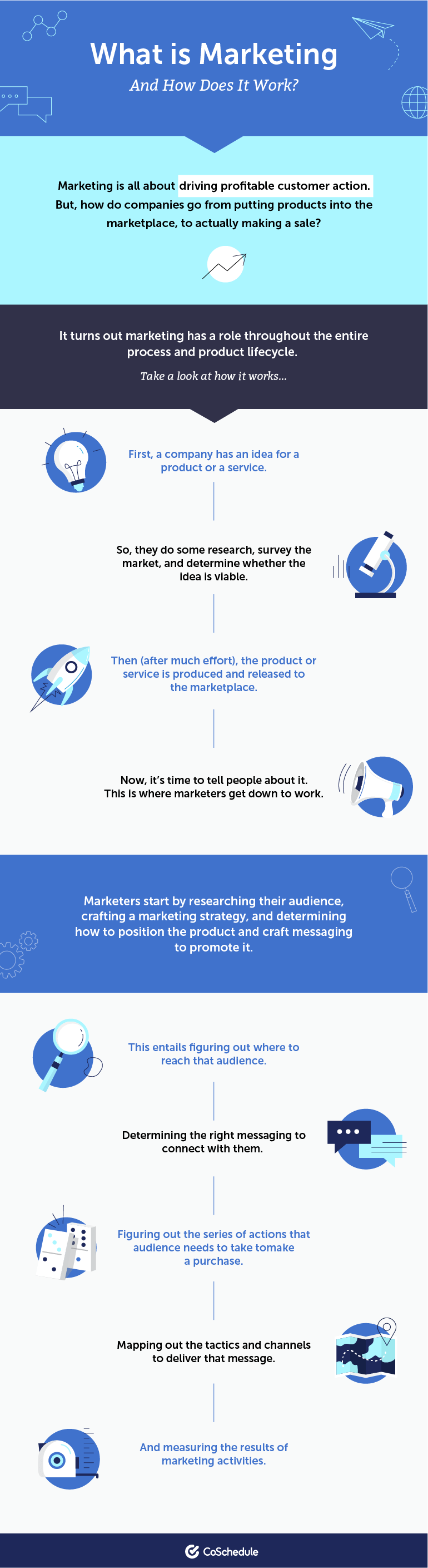 What is Marketing (And How Does It Work)