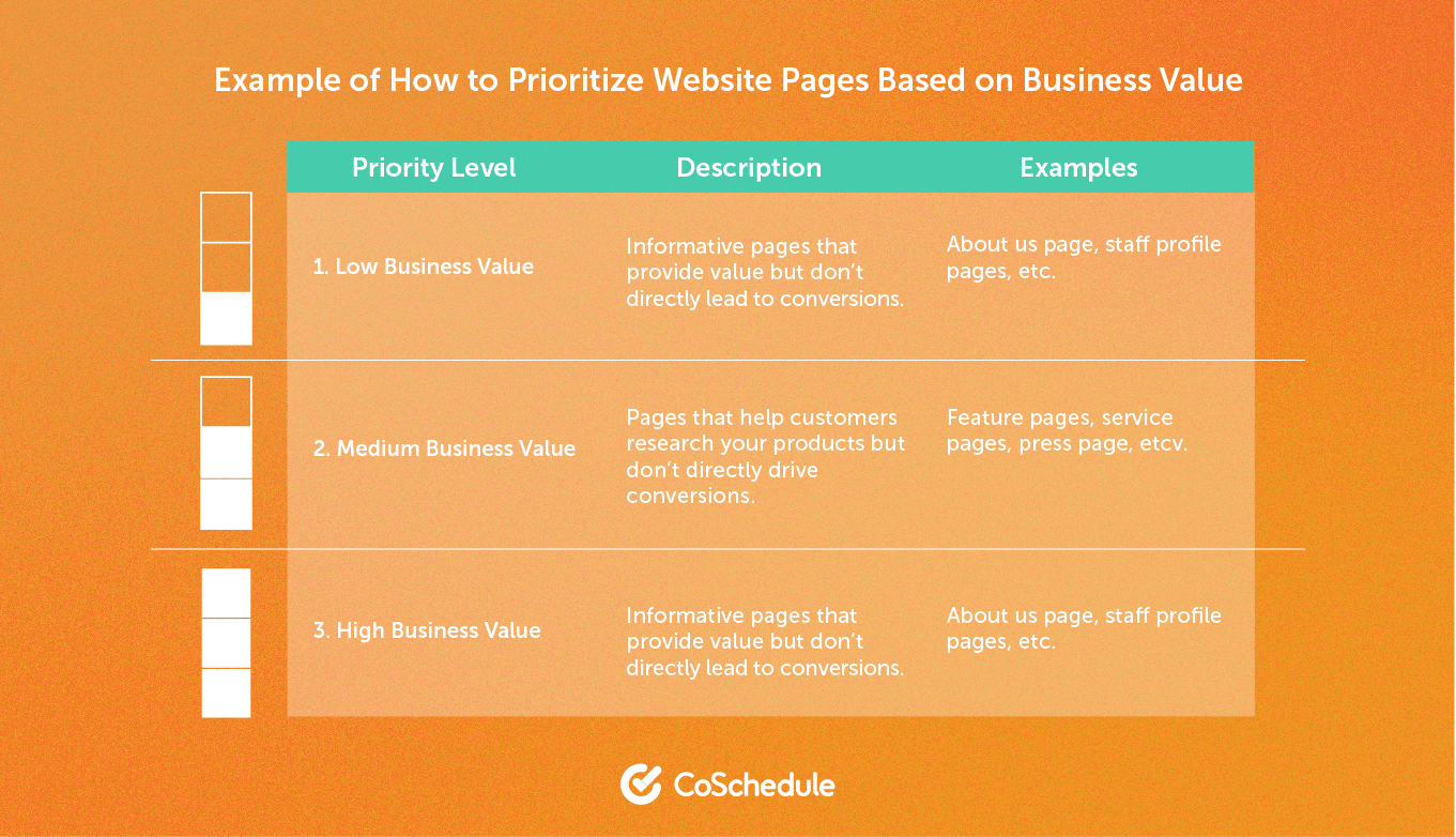 Example of How to Prioritize Website Pages Based on Business Value