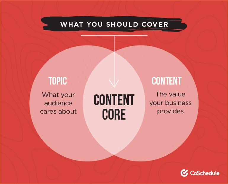 Content Core Diagram