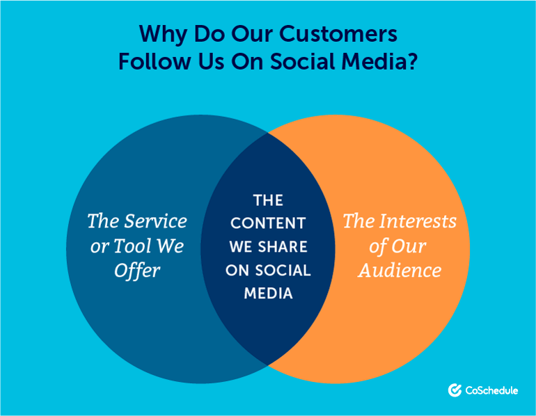 Why Do Our Customers Follow Us on Social Media?