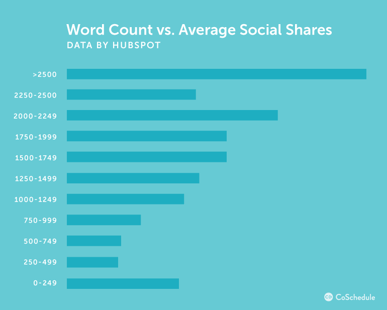 Word Count Vs. Average Shares - Data By Hubspot