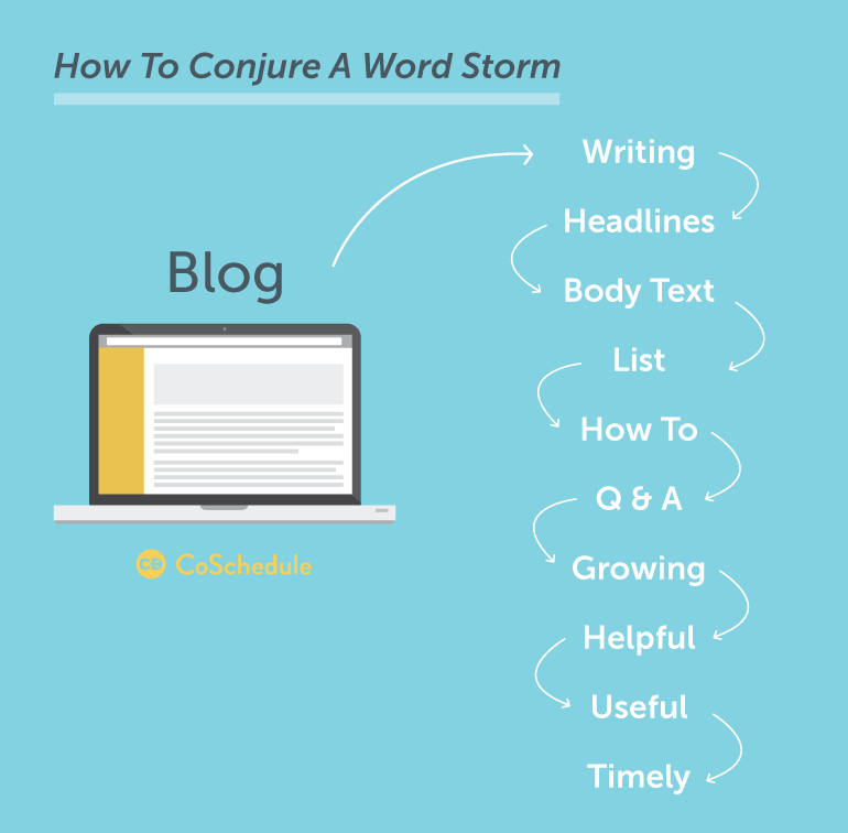 word storm writing brainstorming techniques
