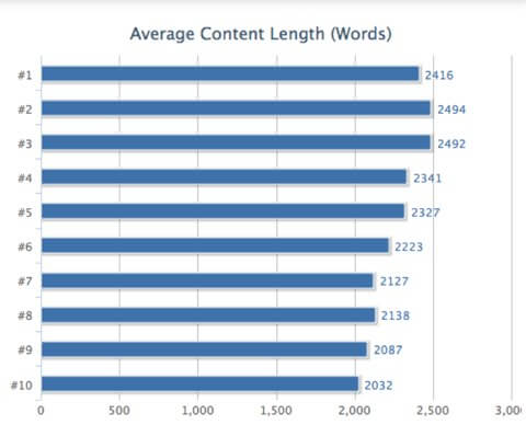 word count content marketing seo