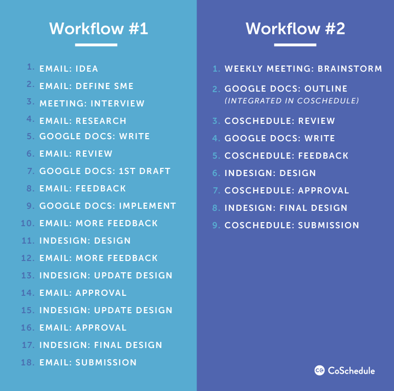 Two workflow examples