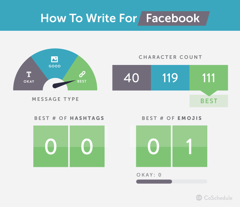 How to Write on Facebook