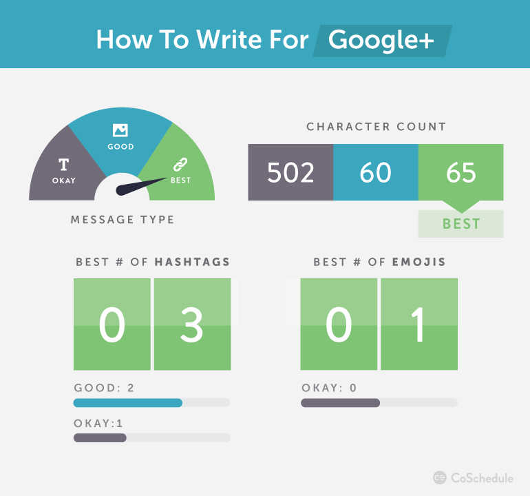 How to Write for Google+