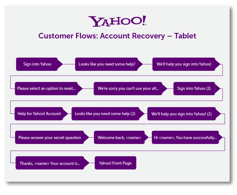 Example of a customer journey map from Yahoo