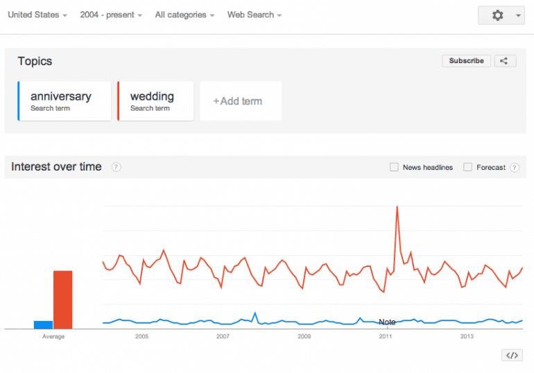 google trends editorial calendar