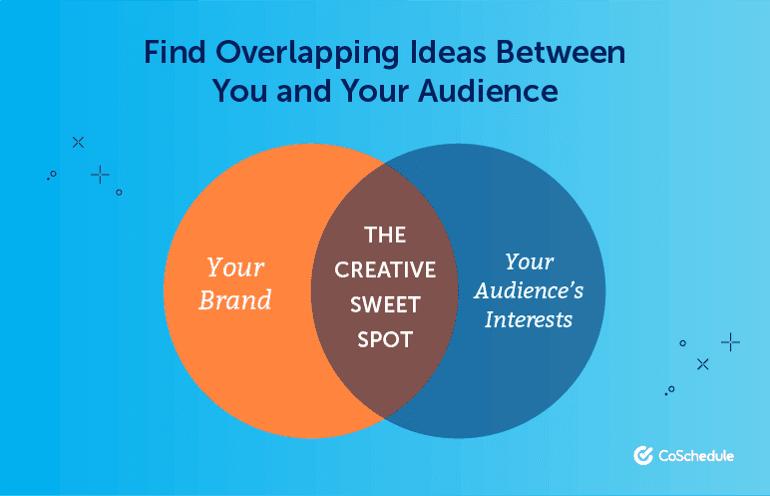 The Creative Sweet Spot
