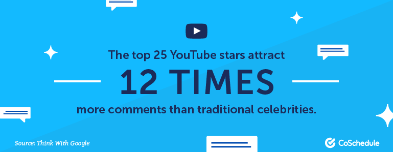 The top 25 YouTube stars attract 12 times more comments than traditional celebrities.
